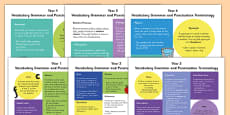 Y1 to Y6 Vocabulary, Grammar and Punctuation Terminology and Definition Poster Pack