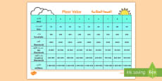 * NEW * Place Value Chart Arabic/English