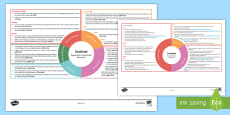 * NEW * Scotland Early Level CfE Interdisciplinary Topic Web