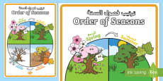 Order of Seasons Display Poster Arabic/English