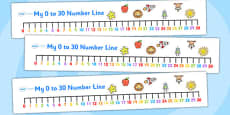 0-30 Number Line (numbers below)