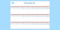 Numbers 0 to 30 Number Line