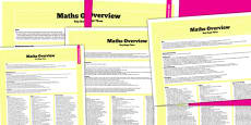KS3 Maths Curriculum Overview