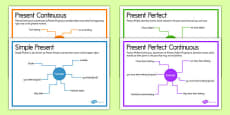 Present Tenses Posters