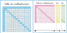 Tablas de multiplicar Spanish