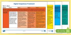 Digital Competence Framework Year 3- Year 6 A4 Display Poster English Medium English Medium