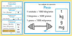 Measurement Conversion Display Posters Spanish