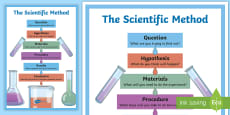 The Scientific Method Display Poster