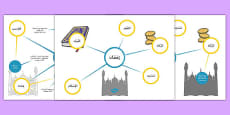 Ramadan Differentiated Concept Maps Arabic