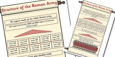 Structure of the Roman Army Poster