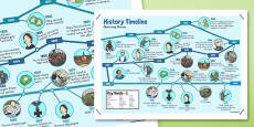 Nurturing Nurses Timeline Display Poster