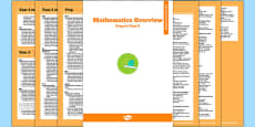 Queensland Curriculum Prep to Year 6 Maths Numeracy Syllabus Overview