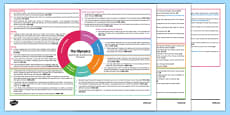The Olympics Interdisciplinary Topic Web CfE First Level