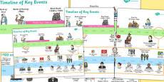 KS1 Key Events History Timeline