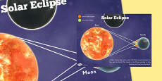 Solar Eclipse Diagram Poster