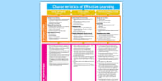 EYFS Characteristics of Effective Learning Display Poster