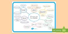 Póster: El mapa conceptual de la empatía