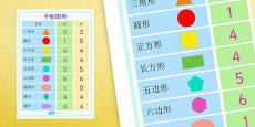 2D Shapes Properties Poster Mandarin Chinese