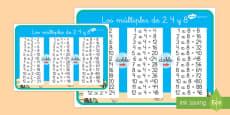 Los múltiplos de 2, 4, 8 Póster DIN A4