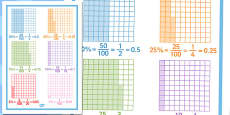 Equivalent Percentage Decimals and Fraction Sheet