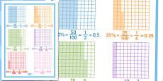 Equivalent Percentage Decimals and Fraction Sheet