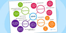 ADHD Mind Map