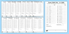 Mixed Multiplication and Division Tests Up to 12x Tables Polish Translation