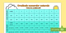 Ordinele numerelor naturale - Planșă