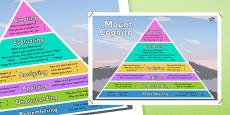 Bloom's Taxonomy Questioning Frames Mountain