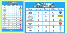 3D Shapes Properties Display Poster English/Polish