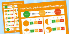 Large Fractions, Decimals and Percentages Poster