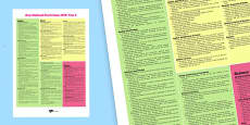 New 2014 Curriculum Maths, English and Science Poster Year 2