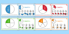 Equivalent Fractions Posters