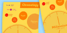Chronology Large Display Poster