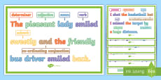 * NEW * What Is a Compound Sentence? Display Posters