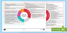 Inverness Second Level CfE IDL Topic Web
