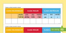 Clasele și ordinele numerelor naturale  -  Planșă de sprijin