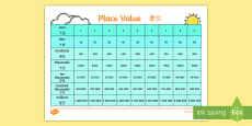 * NEW * Place Value Chart Poster English/Mandarin Chinese