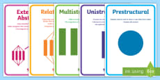 Solo Taxonomy Descriptor Display Posters