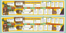 The History of Chocolate Timeline Poster