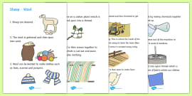 Clothing -  How Materials Are Made Display Posters