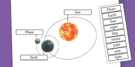 Earth Sun and Moon Labelling Diagram Activity