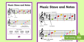 Music Stave and Notes Poster Treble Clef