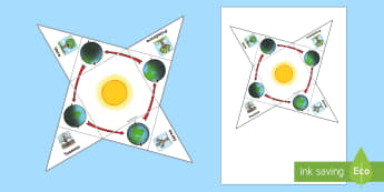 Poziția Pământului față de Soare în diferite anotimpuri - Suport vizual - cele patru anotimpuri, anotimpurile, anutimpuri, română, geografie, științe, vremea, materiale,