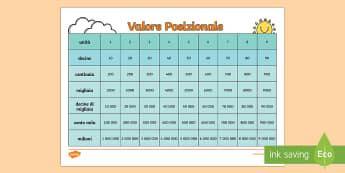 Grafico Valore Posizionale Attività - grafico, valore, posizionale, decine, centinaia, numeri, matematica, italiano, italian, materiale, s