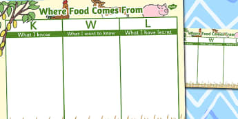 Where Food Comes From Topic KWL Grid - food, topic, kwl, grid