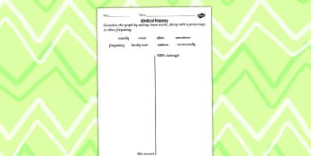 Adverbs of Frequency Ordering Worksheet - adverb, frequency