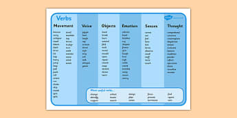 Verb Word Mat - verb, verbs, action, action word, mats, word mat, writing aid, ks2, grammer, English, learning to write