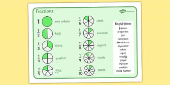 Fractions Mat - fractions mat, fraction, fractions, mat, writing mat, vocabulary, words, useful, decimal, percentage, one whole, half, third, quarter, fifth, proportion, part, numerator, denominator, equivalent, 1/3, 1/2, 1/4