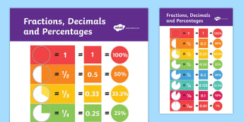 Fractions Decimals and Equivalents Display Poster - displays, fraction, decimal, equivilent, half, quarter, fifth, third, eigth, percent, percentage, tenth, conversion